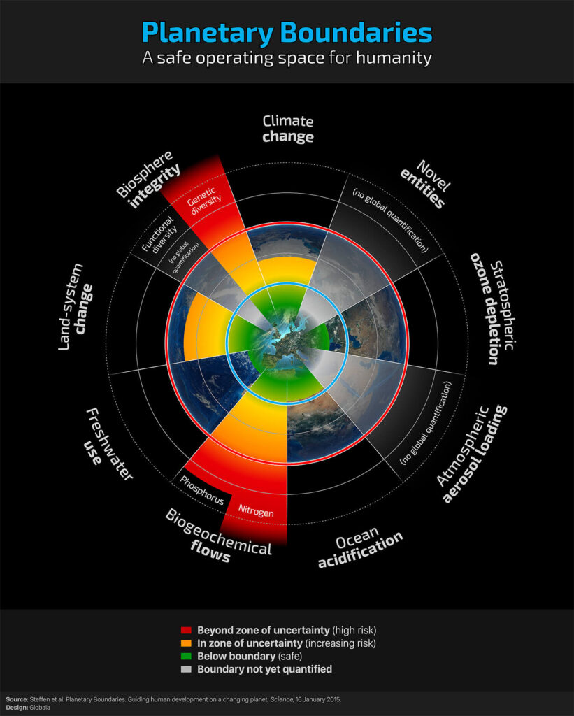 Source: Steffan et al. Planetary Boundaries: Guiding human development on a changing planet, Science, 16 January 2015. Design: Globaia