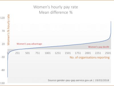 Gender Pay Gap data