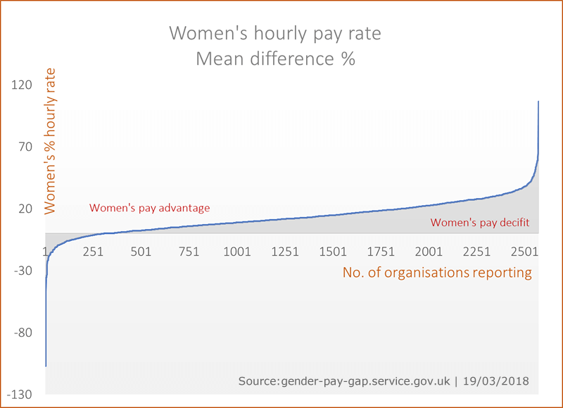 Gender Pay Gap data