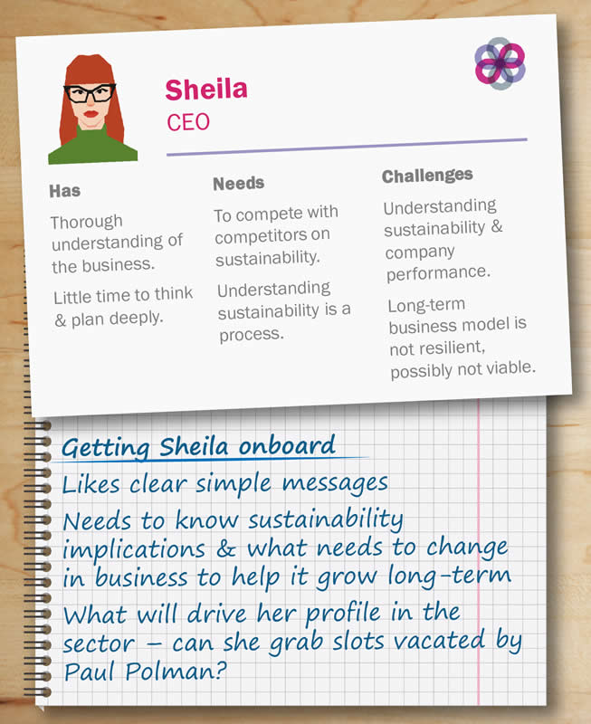 Sustainability people that matter – the Boss. Mock up profile image of CEO. Personnel file showing strengths weakness, competencies and tips for engaging them
