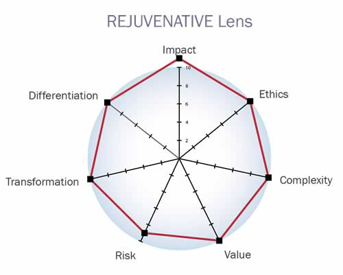 Rejuvenative lens - transforming the business case for sustainability