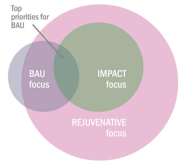 Three main lenses for business case - transforming the business case for sustainability