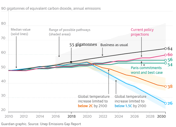 Climate 2020 | Graph of emissions pathways for different policy paths from UN data. | Credit the UN and the Guardian