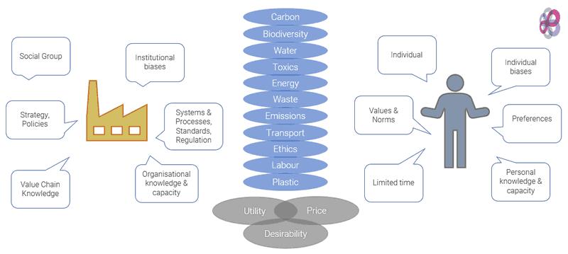 Choice-comparisons-model